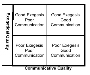 Exegesis and Communication